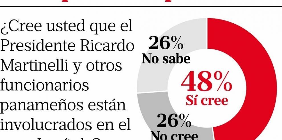Encuesta: La corrupción es el tercer problema de los panameños