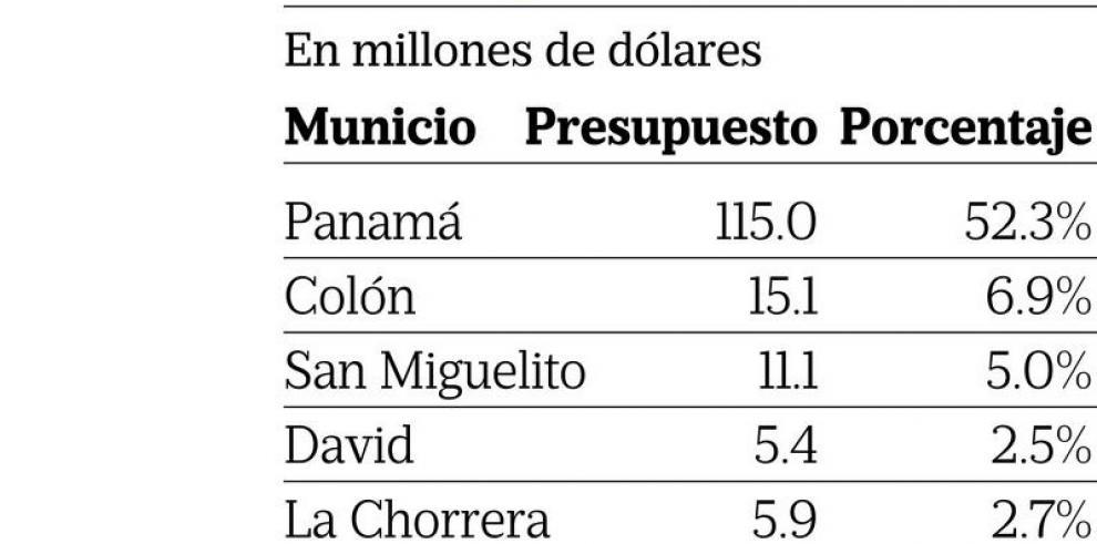 Los municipios sólo reciben las migajas del presupuesto