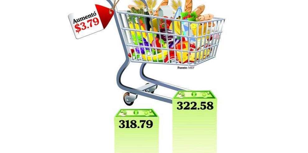 Canasta básica de alimentos aumentó $3.79 en septiembre