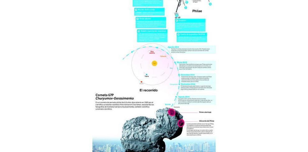 Philae duerme, el mundo espera