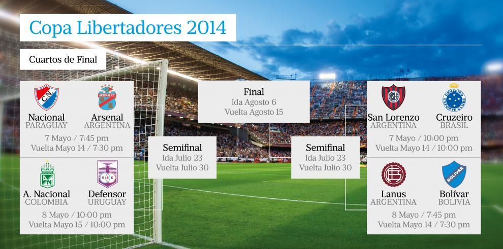 Cuartos de final de Libertadores: la lucha de los mejores ocho equipos