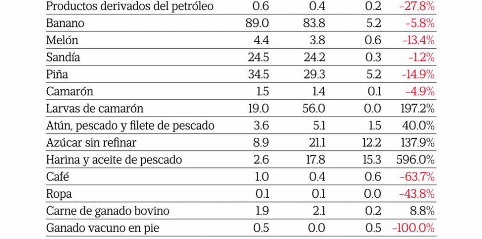 Números rojos en las exportaciones