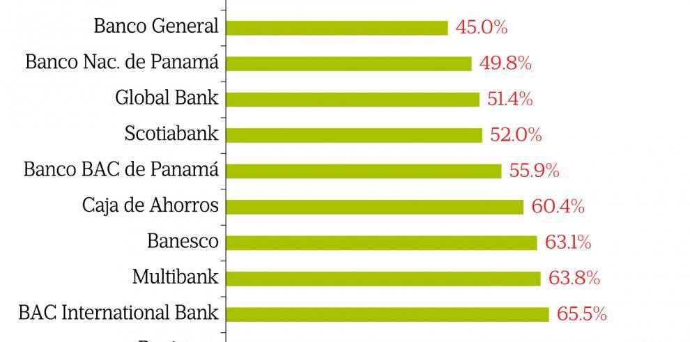 Banco Aliado encabeza la lista de los bancos más eficientes