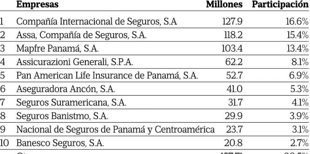 Primas suscritas alcanzan los $866 millones a agosto