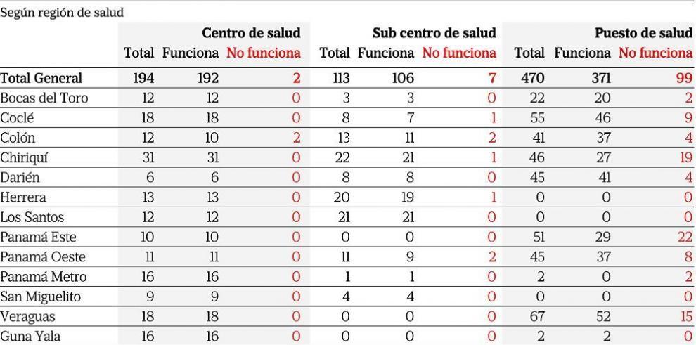 Uno de cada siete centros del Minsa no funciona