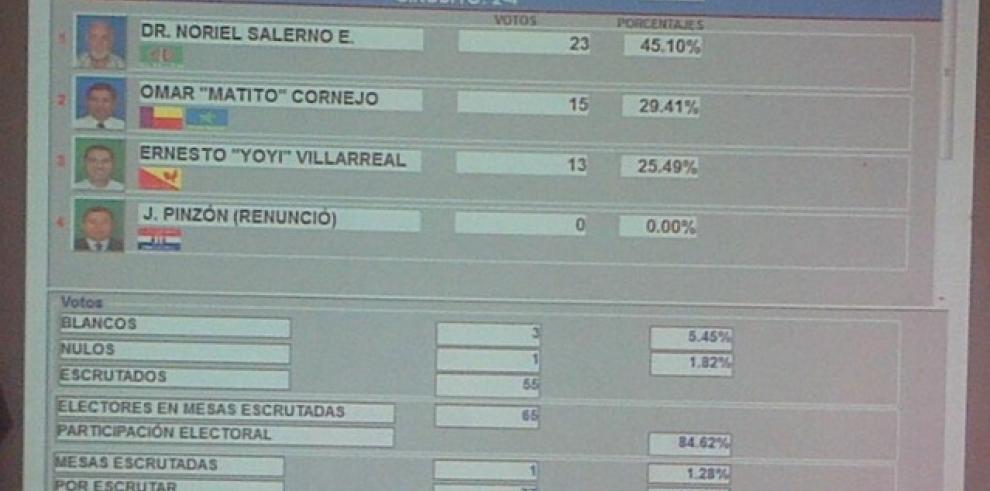 Comienza el conteo de votos en el circuito 2-4