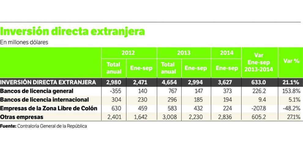 Inversión extranjera incrementa 21.1%