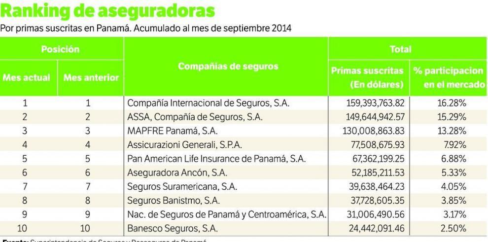 Internacional de Seguros, lidera el mercado de primas