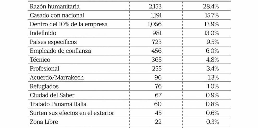 7,571 permisos de trabajo para extranjeros a junio