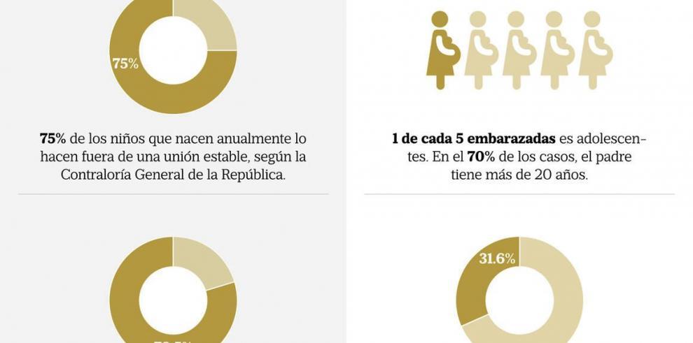 Panamá y el dilema de la educación sexual