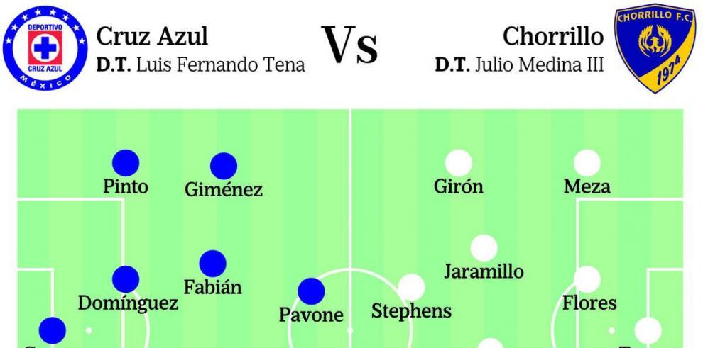 Chorrillo, en busca de un triunfo histórico en Concachampions