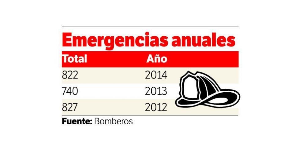 Aumenta este año el número de emergencias por árboles caídos