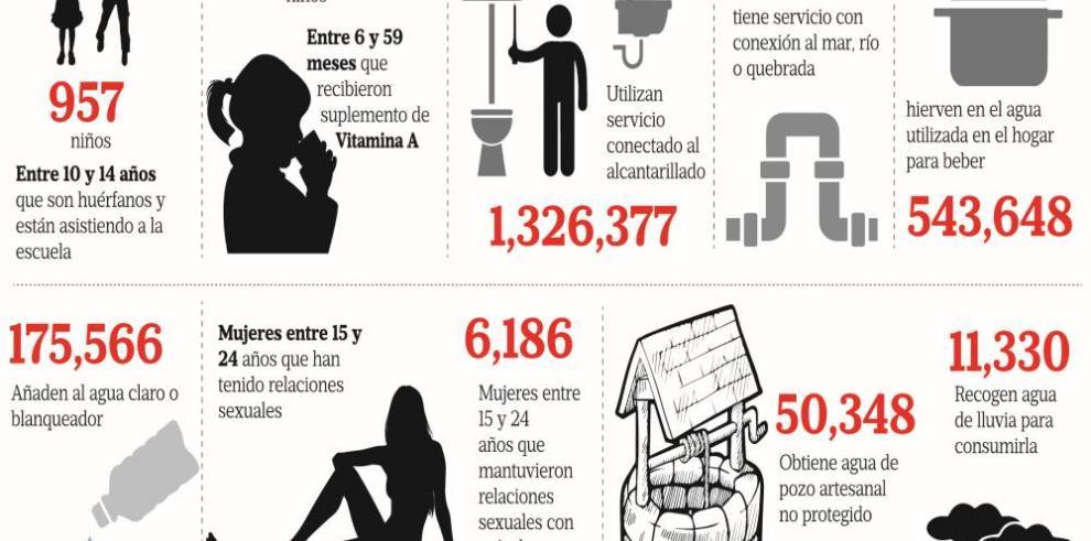 Así viven los 3.7 millones de panameños