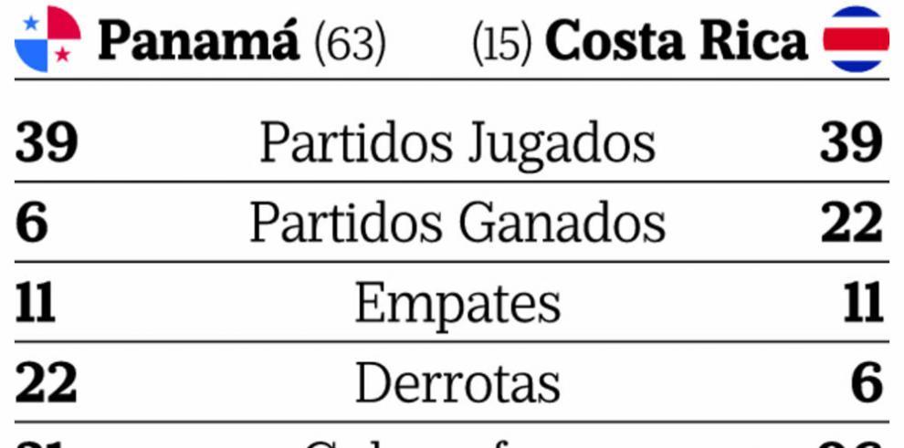 Panamá desafía al monarca de Concacaf
