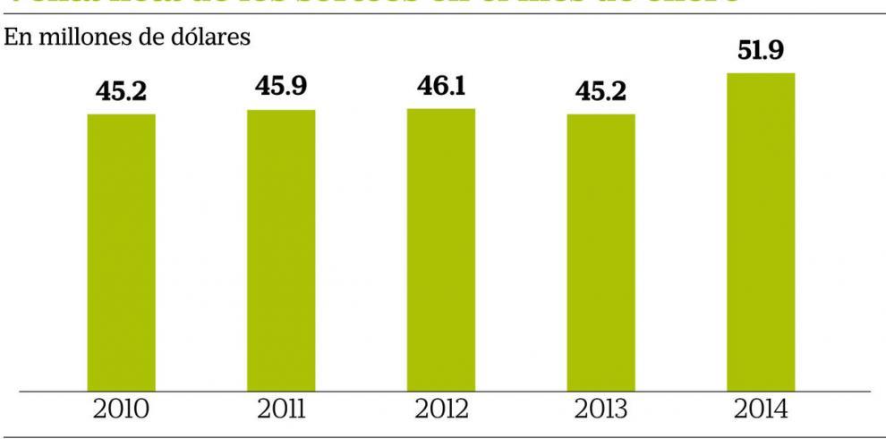 Se disparan 15% las ventas de la Lotería Nacional en enero