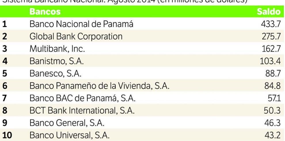 Banco Nacional lidera los préstamos del sector agrícola