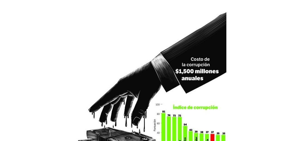 La corrupción le arrebata los recursos a los más pobres