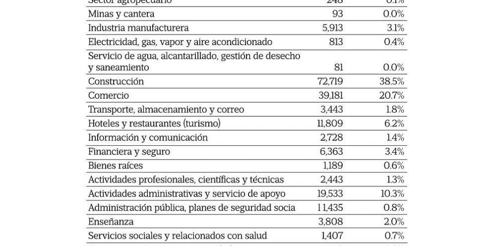 Contratos nuevos alcanzan 189 mil hasta el mes de agosto