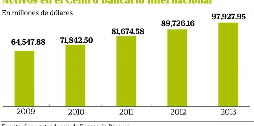 Listas grises pueden afectar la inversión extranjera directa en Panamá