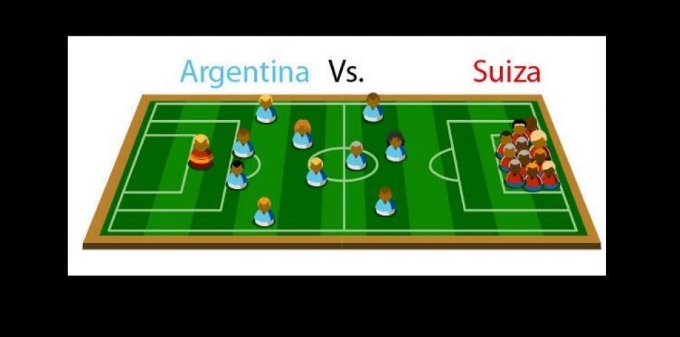 Memes de Argentina y Suiza en el Mundial