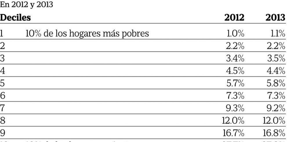Persiste desigualdad social en Panamá