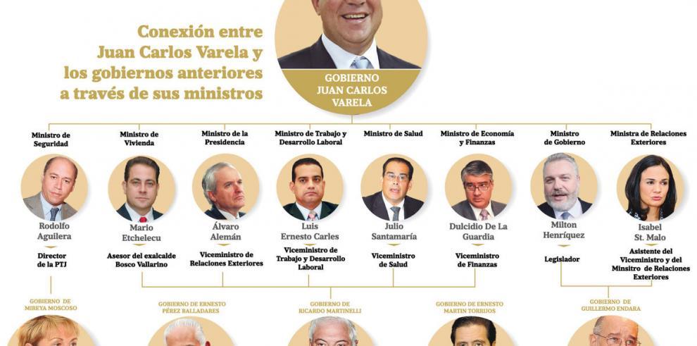Juan Carlos Varela y su lento proceso para designar