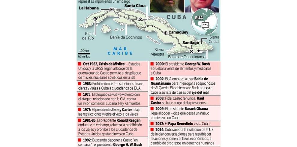 La incertidumbre cubana