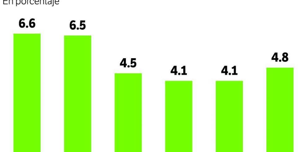 Desempleo aumenta 0.7% en agosto 2014