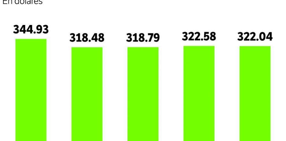 Canasta de alimentos llega a $322.04 en octubre