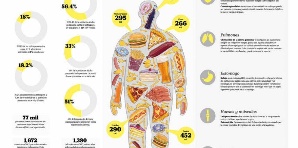 enfermedad cardíaca y accidente cerebrovascular relacionados con la obesidad y la diabetes